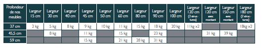 tableau-dimensions-largeur-profondeur-meubles-cuisines